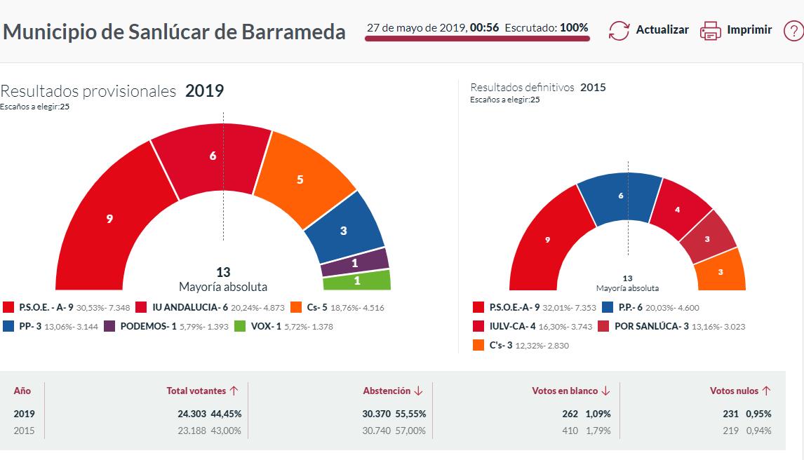 Resultado elecciones locales 26M